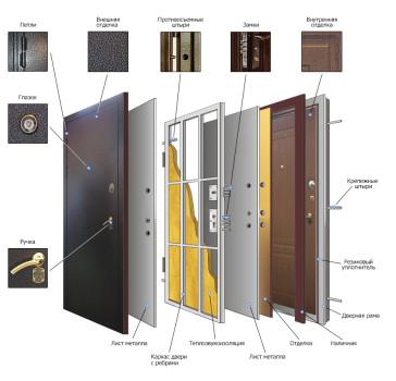 Устройство входной двери