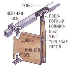 Как устроена дверь гармошка