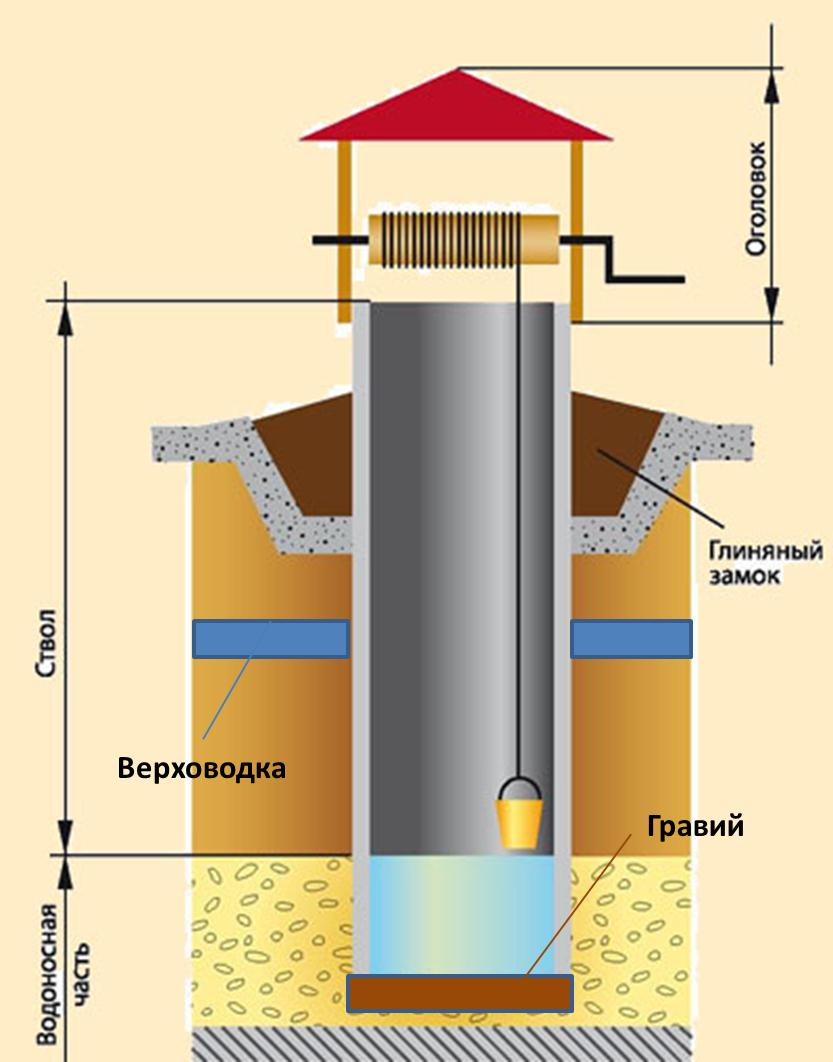 Как воду из колодца сделать питьевой